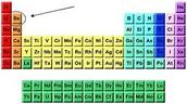 Where beryllium is located