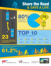 What do drivers need to know about cyclists?