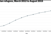 Graph of total number of refugees from March 2012 to August 2015