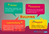This picture shows the physical, verbal, emotional and cyber bullying of bullying