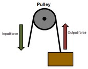 This is an example of pulley.