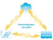 Verschillende faseovergangen van water