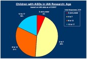 Children with ASDs in IAN Research: Age