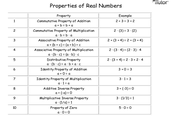 Number Properties List