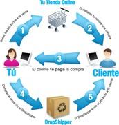 Facilidad para fidelizar Clientes
