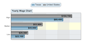 the yearly wage chart