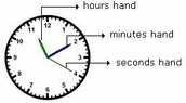 Time and the Analog Clock
