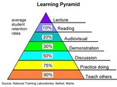 What do YOU believe about learning?  How are you tweaking instruction to reflect those beliefs?