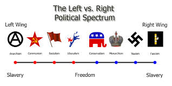 Where do your Ideologies Lie on the Political Spectrum?