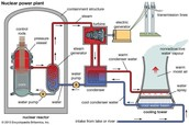 Schematic diagram of what a nuclear power plant look like.