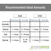 Recommended Usage Chart