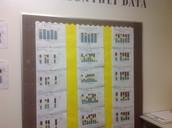 ISIP Bar Graphs at Dunbar