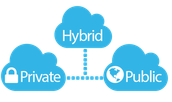 Wireless Technologies-Hybrid Cloud