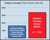 Who is Most Likely to Suffer From SCA?
