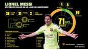 Así han sido los 71 goles de Messi en Champions