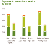 Exposure to secondhand smoke by group