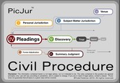 Civil procedure- Order