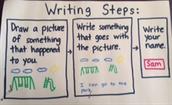 Journal Writing Steps
