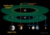 Diagram of planets