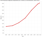 Migration Population in USA 1960-2013