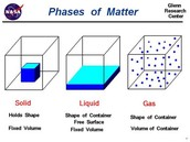 Different Types of Matter
