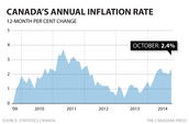 Canada Inflation