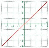Real life example #2 - Linear function
