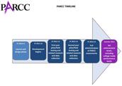 PARCC Timeline
