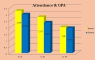 HHS Attendance vs GPA