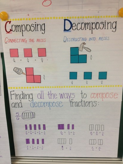 Composing and Decomposing Fractions | Smore