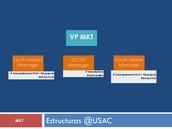 Estructura MKT