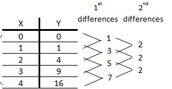 First Differences and Second to see if Quadratic , Linear or Neither