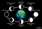 Phases of the moon!!!!