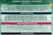 LEARNING RESEARCH HIGHLIGHT