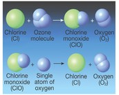 Showing How Ozone Is Getting Created.