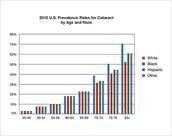 2010 Cataract Prevalence Rates U.S.