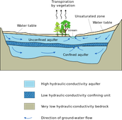 Groundwater diagram