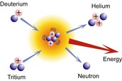 Nuclear Fusion Combining of Atoms