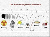 Ranges of radiation on the Electromagnetic spectrum
