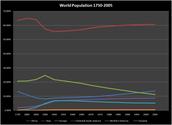 The world's Population