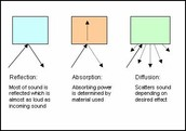 Acoustics (picture taken from en.wikibooks.org)