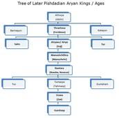 Zoroastrian Aryans: Pre-Indian