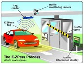 How E-Z Pass Works