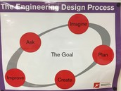Follow the Engineering Process (EDP).