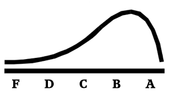 Example 1: Curve too skewed to the right.