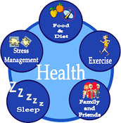 Just what all does health include?