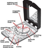 The Parts of a Compass