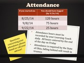 Is your Attendance up to date?