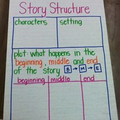 Plot of creative and fictional stories