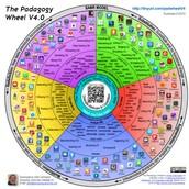 The PEDAGOGY WHEELHOUSE-SAMR